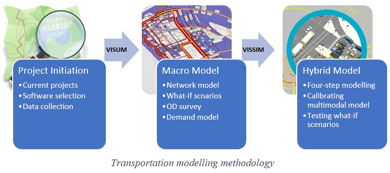 Modelling UBC Multi-modal Transportation Systems